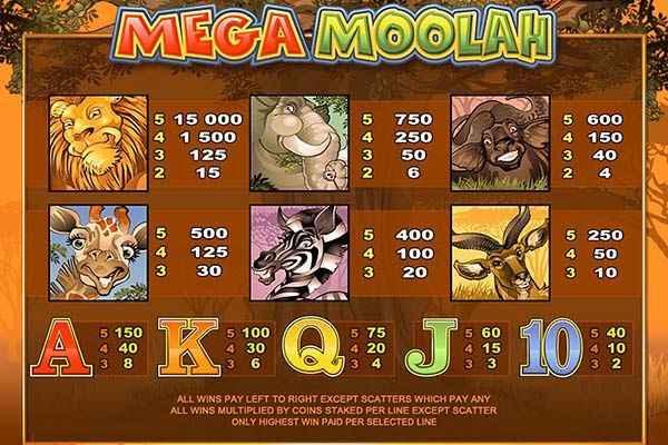 Mega Moolah Paytable